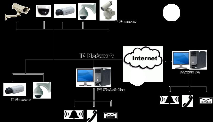 Camera network